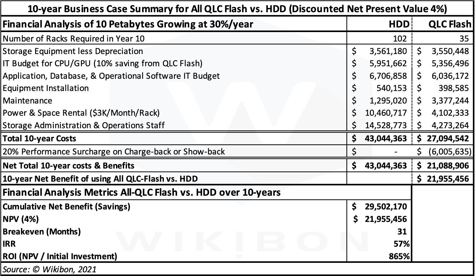 10-year QLC Flash vs. HDD IT Business Case Table
