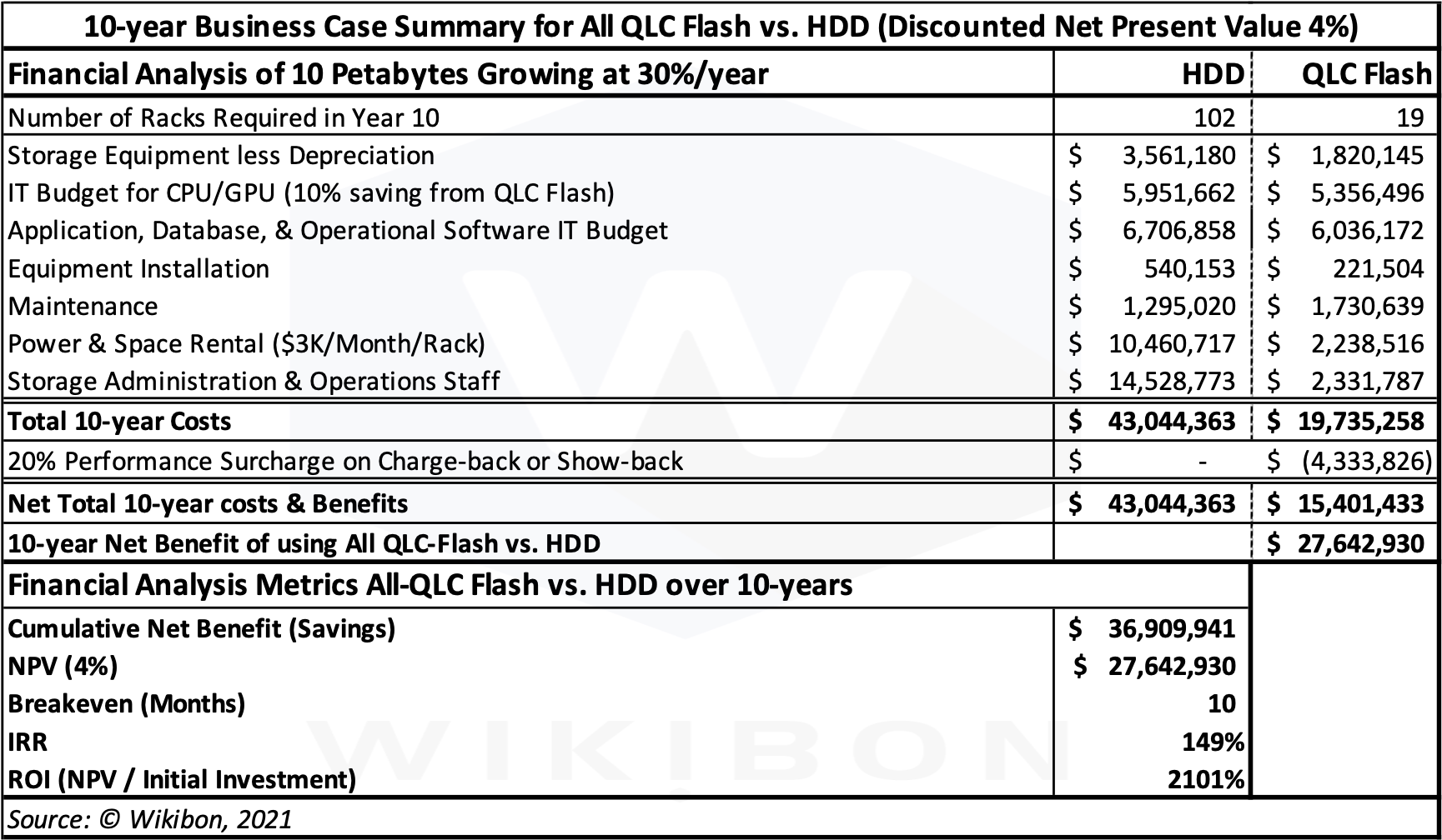 10-year QLC Flash vs. HDD Business Case Table