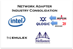 Intel is still the leader in adapters, but the acquisition of the Broadcom and Brocade assets puts QLogic in the #2 slot Source: Wikibon, 2014