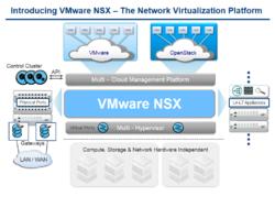 VMware NSX, Source: VMware