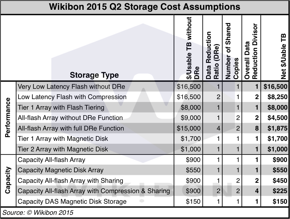 Table 1: Wikibon Storage Cost Assumptions for 2Q 2015Source: Wikibon 2015