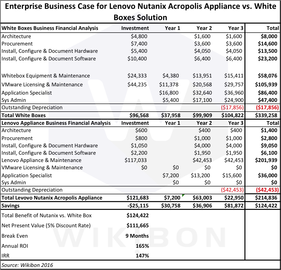 Table 1 - 3-year Financial Business Case of Traditional VMware White Box and Lenovo/Nutanix with Acropolis Source: © Wikibon 2016See Table 3 in Footnotes for detailed assumptions