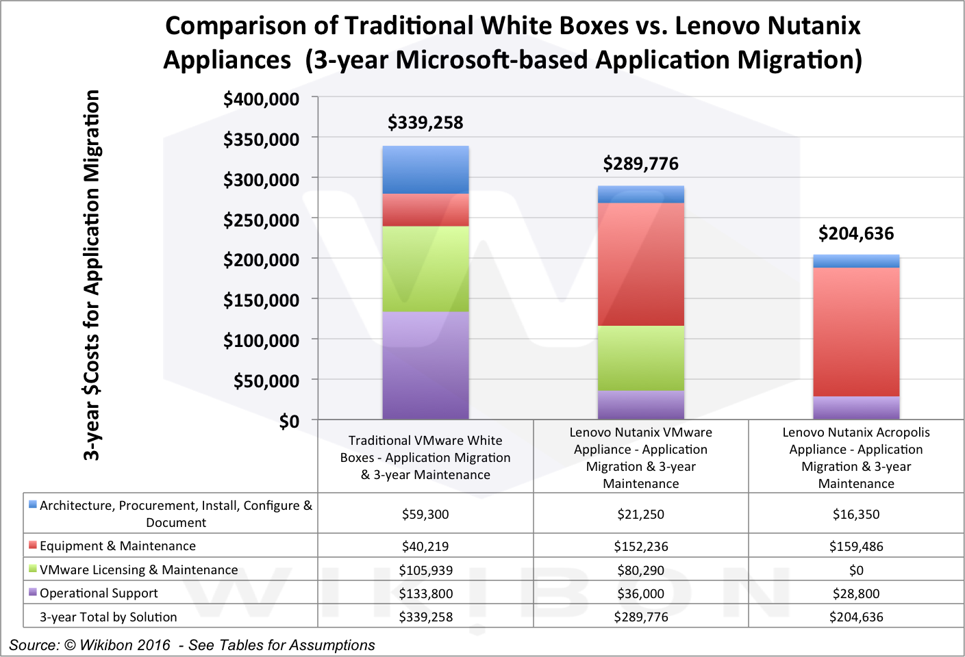 Figure 3 - 3-year Cost Breakout of Traditional VMware White Box, Lenovo/Nutanix with VMware and Lenovo/Nutanix with Acropolis Source: © Wikibon 2016See Table 3 in Footnotes for detailed assumptions