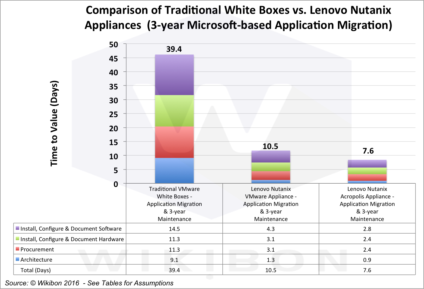 Figure 3 - 3-year Time-to-Value Analysis of Traditional VMware White Box, Lenovo/Nutanix with VMware and Lenovo/Nutanix with Acropolis Source: © Wikibon 2016See Table 3 in Footnotes for detailed assumptions