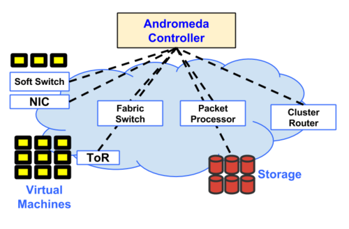 Google Andromeda Networking Stack, Source: Google blog