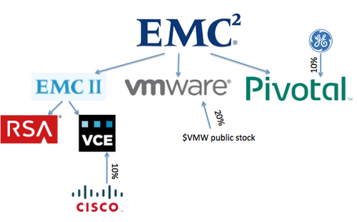 EMC Federation family of companies VCE sits under EMC II and CEO David Goulden inside EMC stock Image: Wikibon, 2014