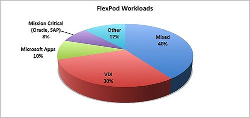 FlexPod Application Mix Source: Wikibon. The data was obtained from a NetApp source in June 2012. Percentages based on over FlexPod 1050 customer deployments.