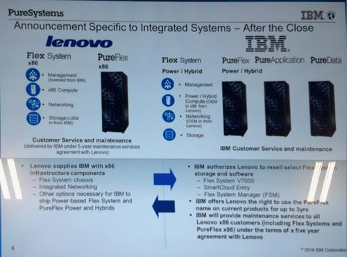 Source: IBM