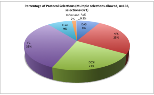 Figure 2 – 2012 vSphere 5 Respondents by Storage Protocol Source: Wikibon 2012, from Survey July 2012, n=158