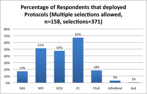 Figure 1 – 2012 vSphere 5 Respondents by Storage Protocol Source: Wikibon 2012, from Survey July 2012, n=158