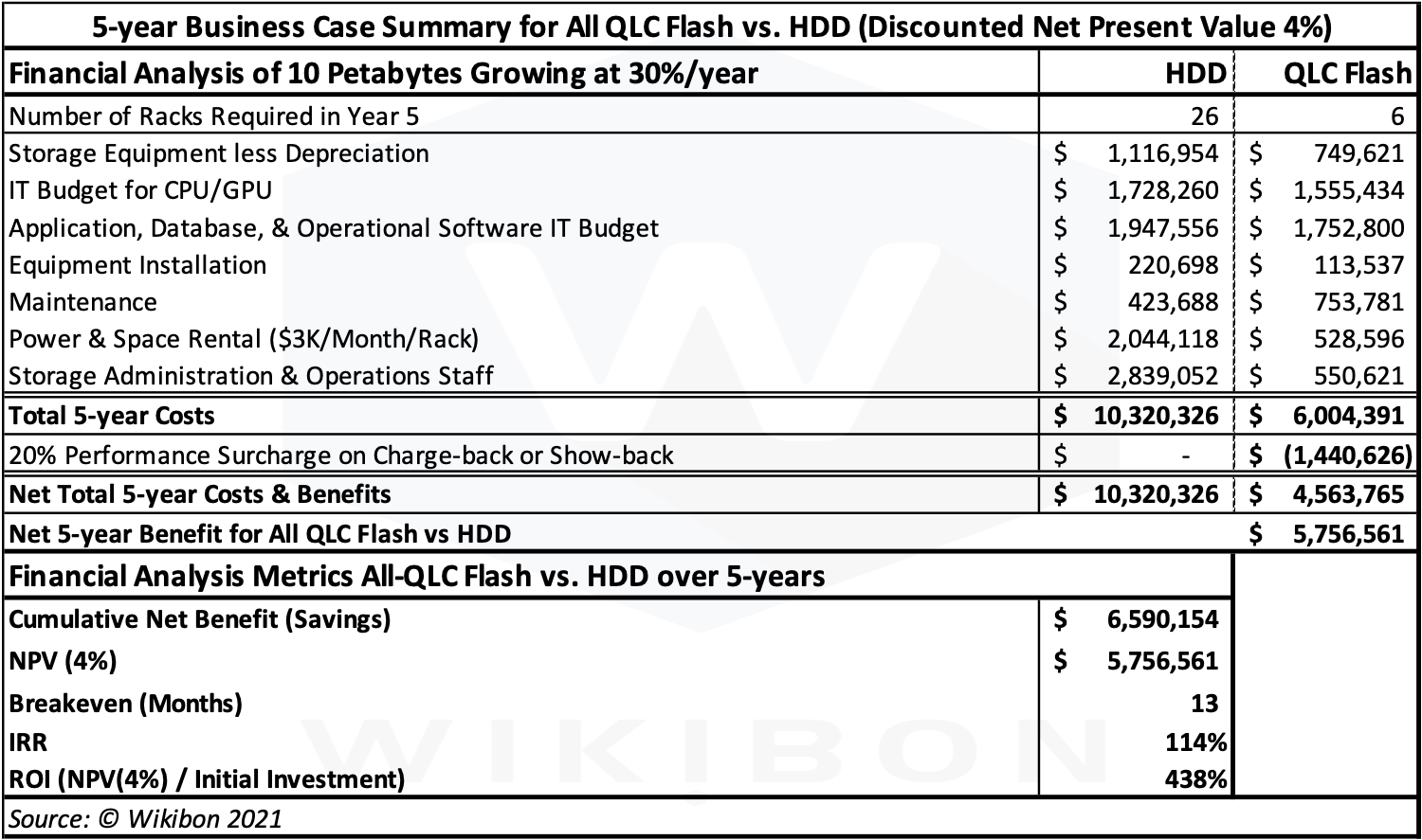 Business Case QLC vs HDD Table
