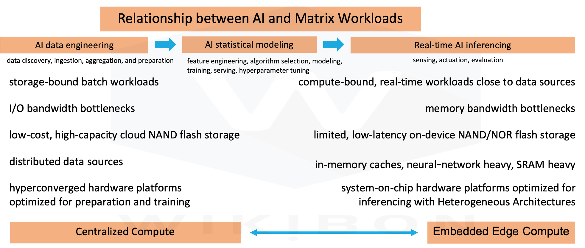 Relationship between Matrix Workloads and AI
