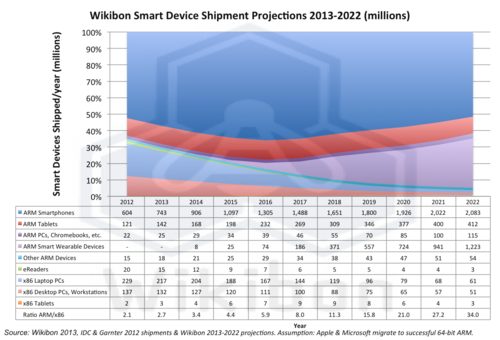 Figure 1 –Smart Device Projected Shipments by Device Type, 2012-2022 as a % of the Total Market Source: Wikibon 2013, based on IDC and Gartner 2012 shipment estimates projected by Wikibon to 2022 Assumptions: Assume successful shipment of 64-bit ARM processors and migration to ARM by Apple and Microsoft