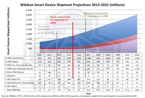 Figure 2 –Smart Device Projected Shipments by Device Type, 2012-2022 Source: Wikibon February 2013, based on IDC and Gartner 2012 shipment estimates projected by Wikibon to 2022 Assumptions: successful shipment of 64-bit ARM processors and migration to ARM by Apple and Microsoft