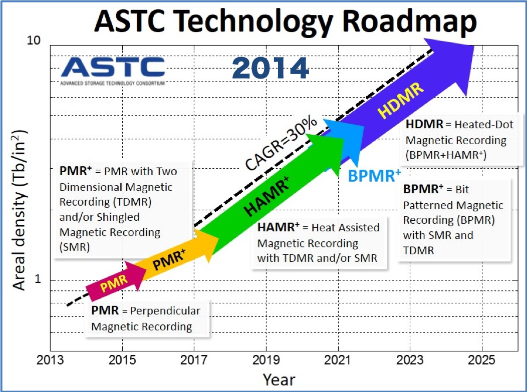 ASTC 2014 HDD Technology Roadmap
