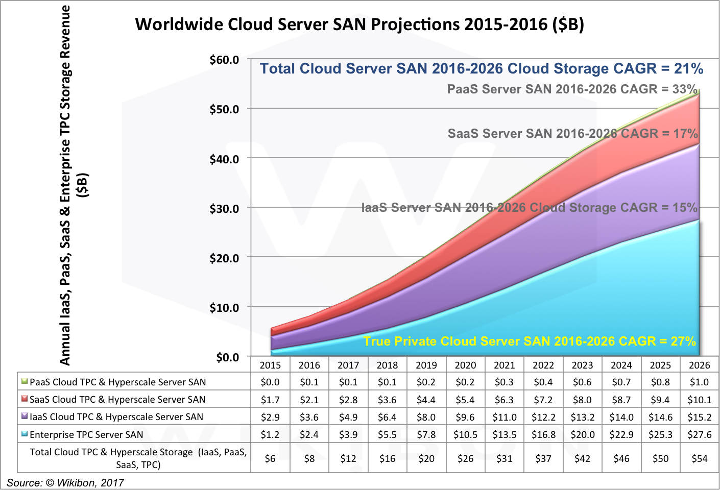 All Cloud Server SAN Breakout