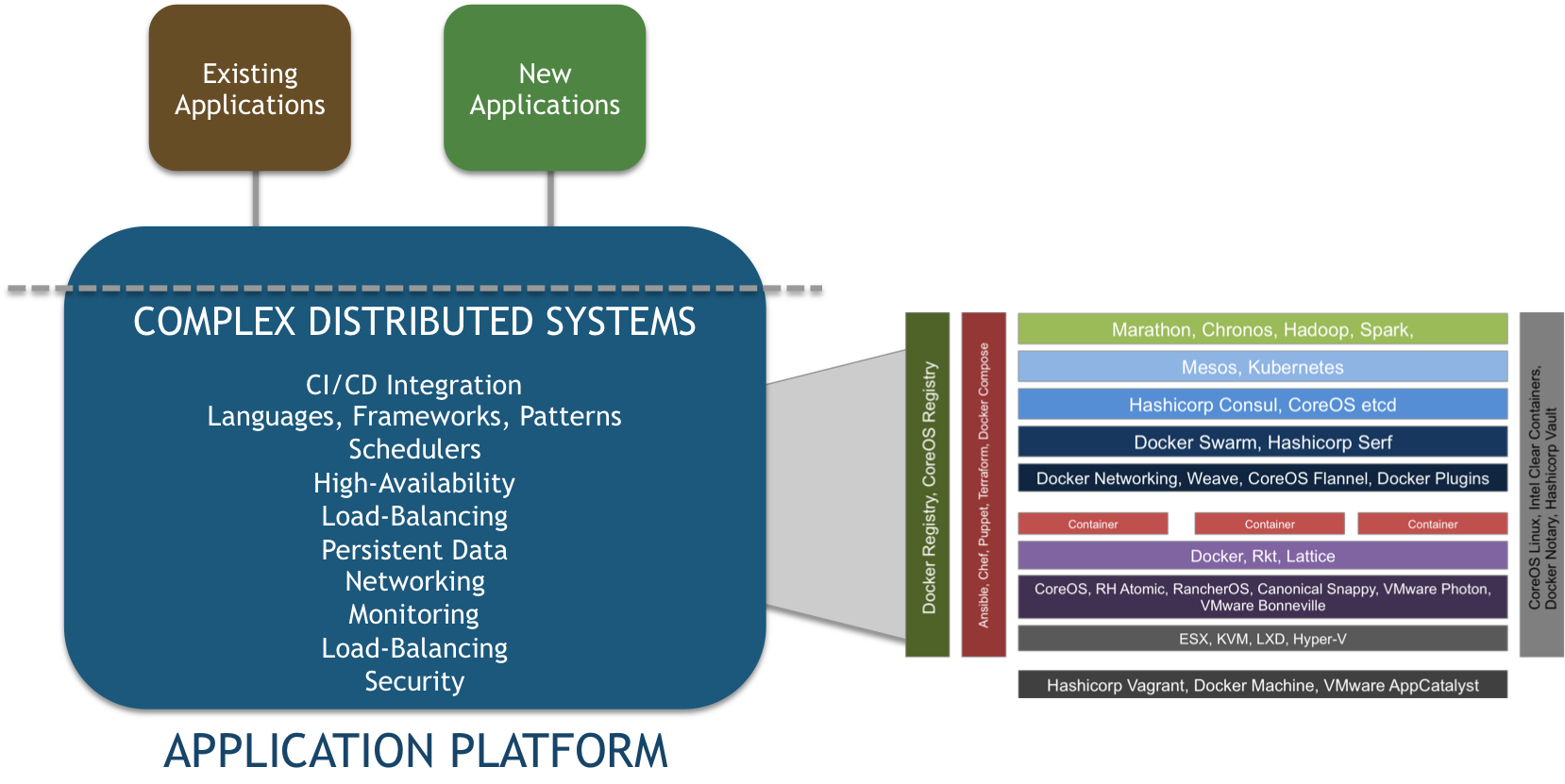 Architectural Considerations for Open-Source PaaS and