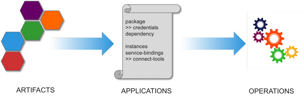 Image 1: From Artifacts to Applications to Operations – The Stages of Application Deployment (Source: © Wikibon, 2016)