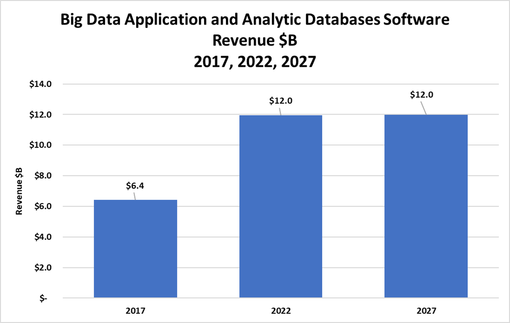 Wikibon's 2018 Big Data Analytics Trends and Forecast