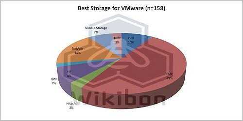 """Figure 3 – 2012 Breakdown of Question """"Who has the best storage solutions for VMware environments?"""" Source: Wikibon 2012, from Survey July 2012, n=158"""