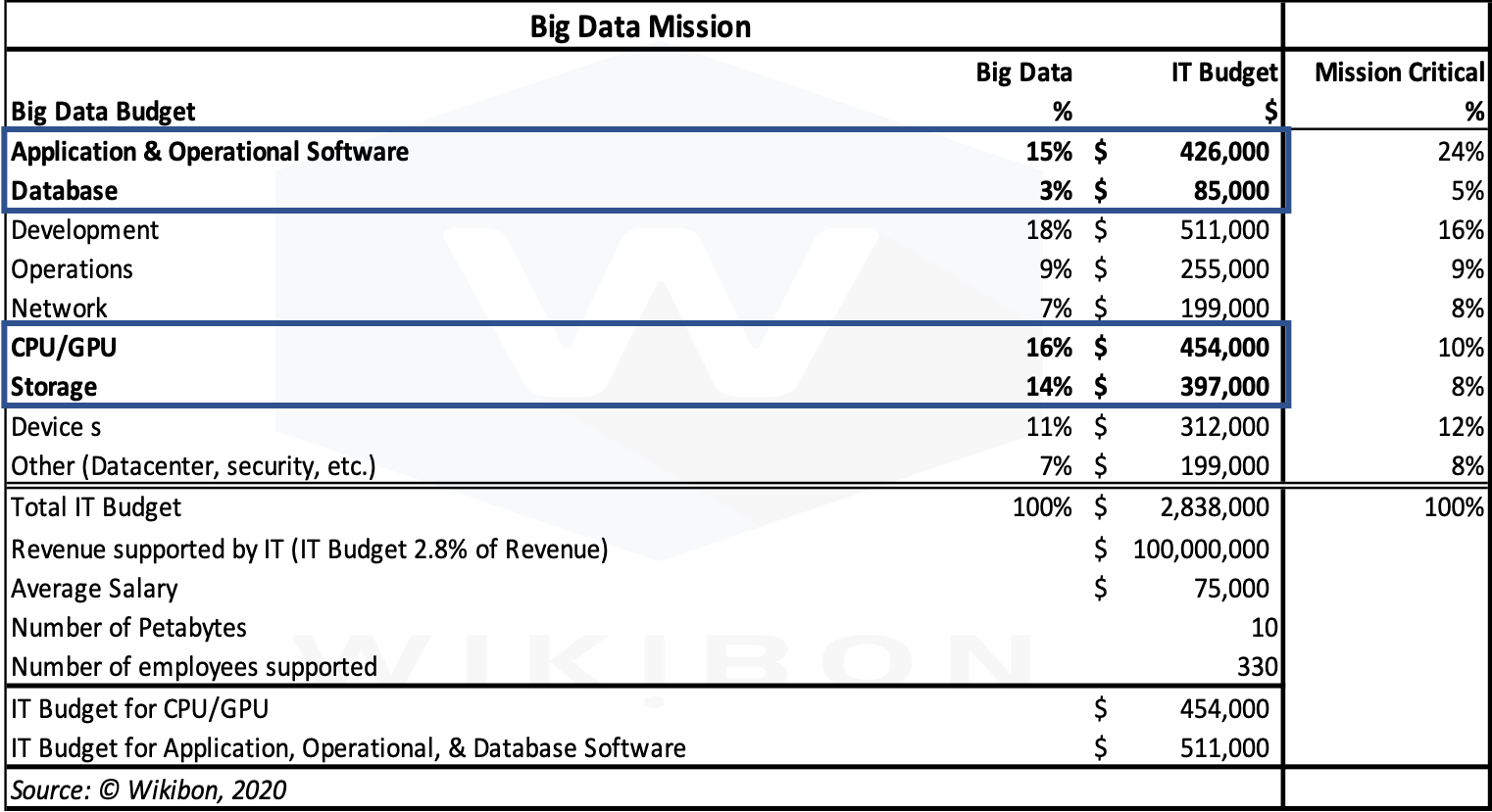 Big Data Mission