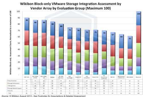 Figure 10 – Wikibon Block-only VMware Storage Integration Assessment by Vendor Array (Maximum 100). Source: Wikibon October 2013 Update