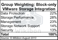 Table 3 – Wikibon Block-only VMware Storage Integration Weighting Table. Source: Wikibon 2013
