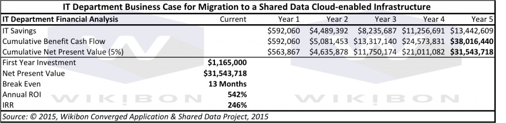 IT Department Business Case for Migration to a Shared Data Cloud-enabled Infrastructure Source: © 2015, Wikibon Converged Application & Shared Data Project, 2015