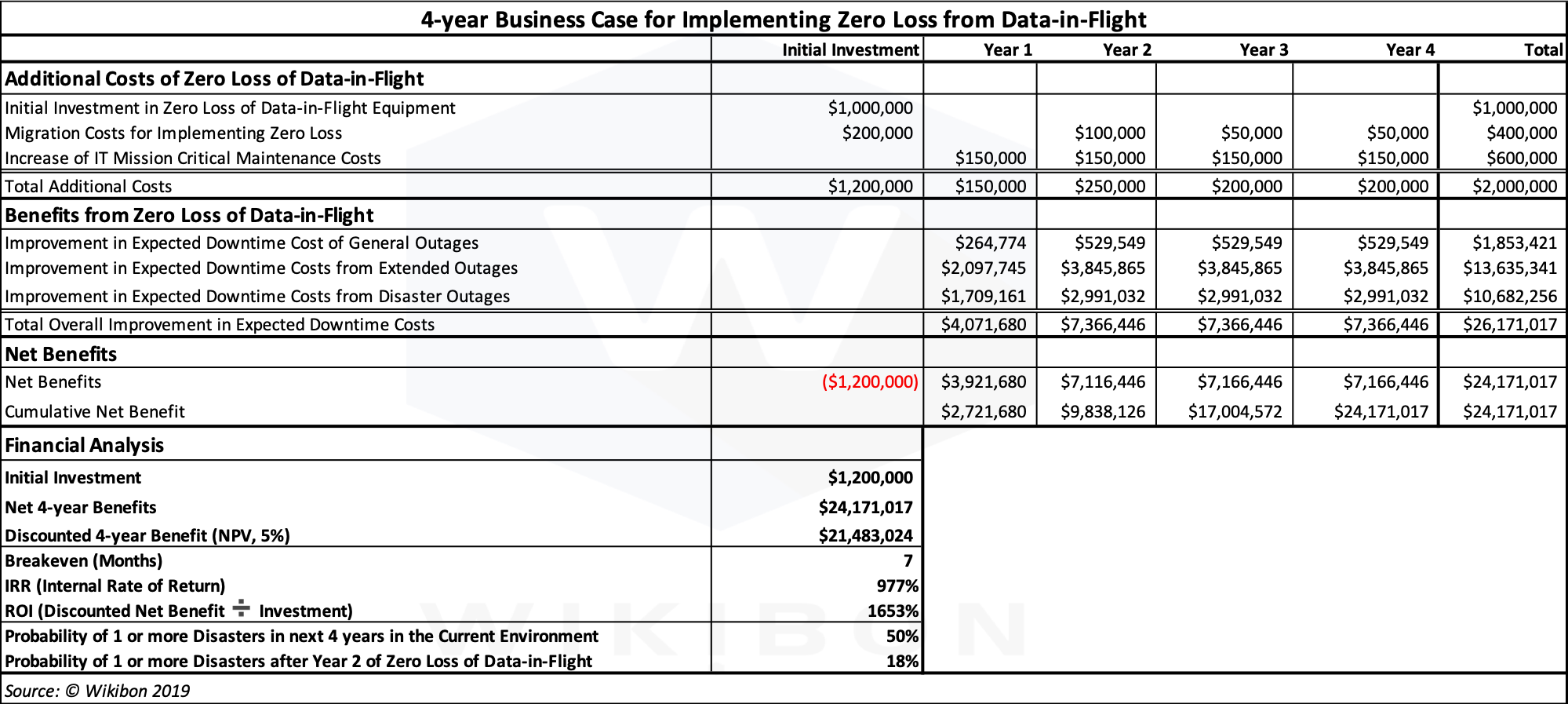 Business Case Table