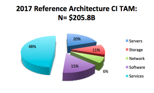 Figure2: Reference Architectures are the Largest Opportunity