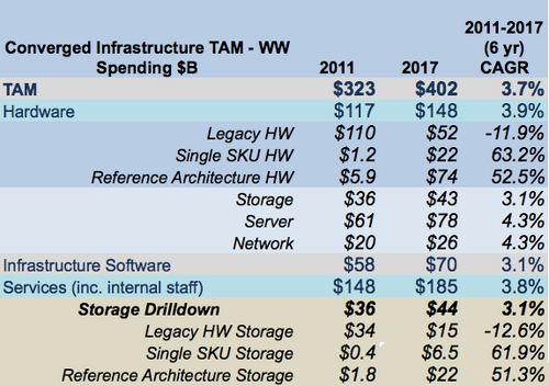 Table 1: The Converged Infrastructure Market