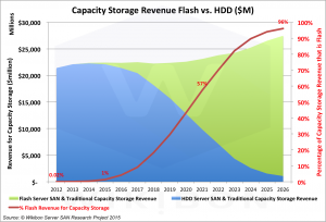 Figure 2: Wikibon Capacity Storage Revenue Projection by HDD and Flash, 2012-2026Source: © Wikibon Server SAN & Cloud Research Projects 2015