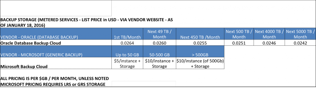 Cloud Backup Storage Pricing - January 2016 (Source: Public Vendor Websites)
