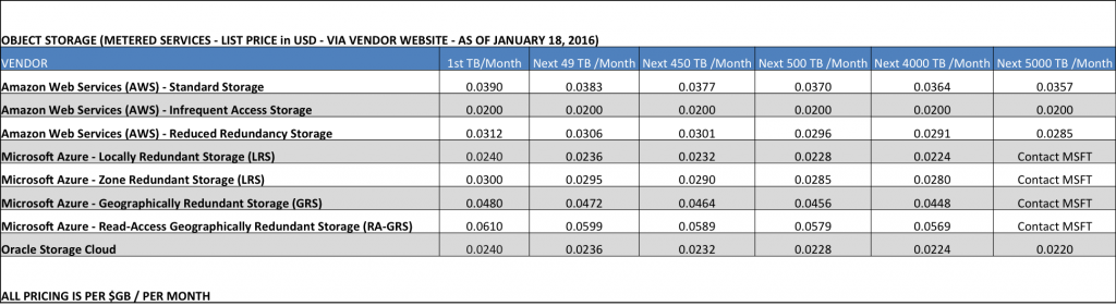 Cloud Storage Pricing - January 2016 (Source: Public Website Pricing)