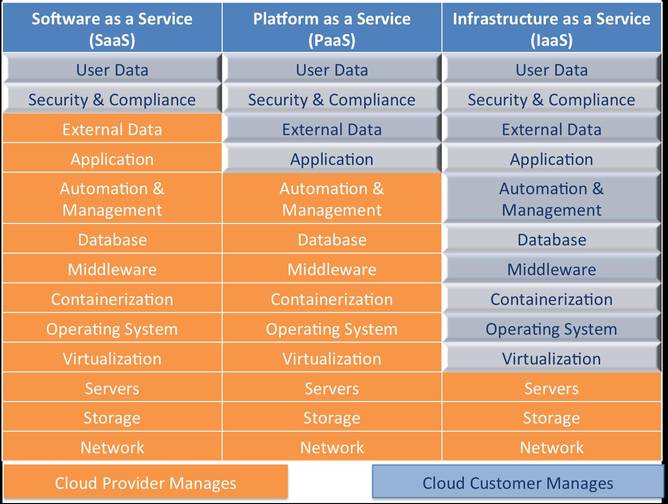 Figure 2: Public Cloud TopologySource: © Wikibon 2015, Wikibon Cloud & Server SAN Project