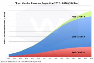CloudRevenueProjectionSummary