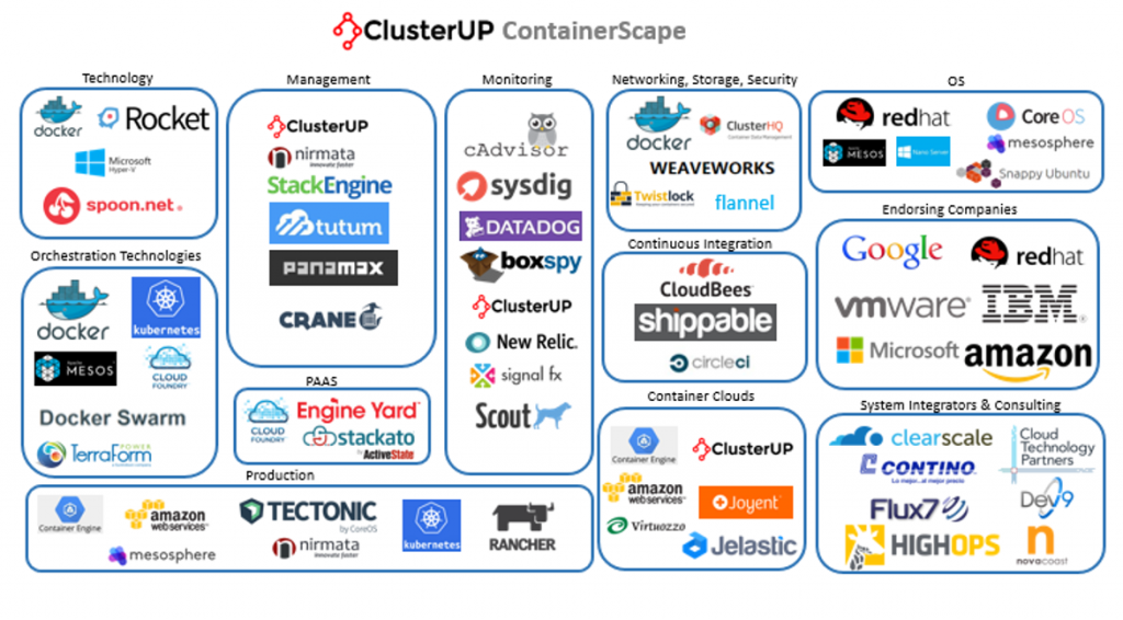 The Container Landscape (Source: CustomerUP)