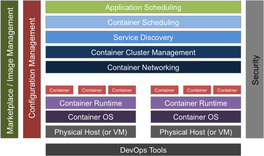 Image 2: The Container Technology Stack (Source: © Wikibon, 2015)