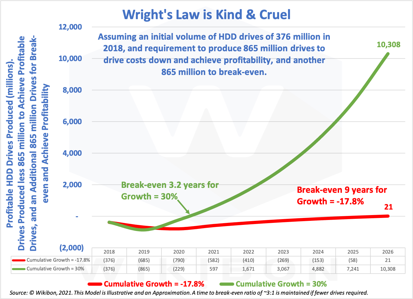 Cruelty of Wright's Law for HDD