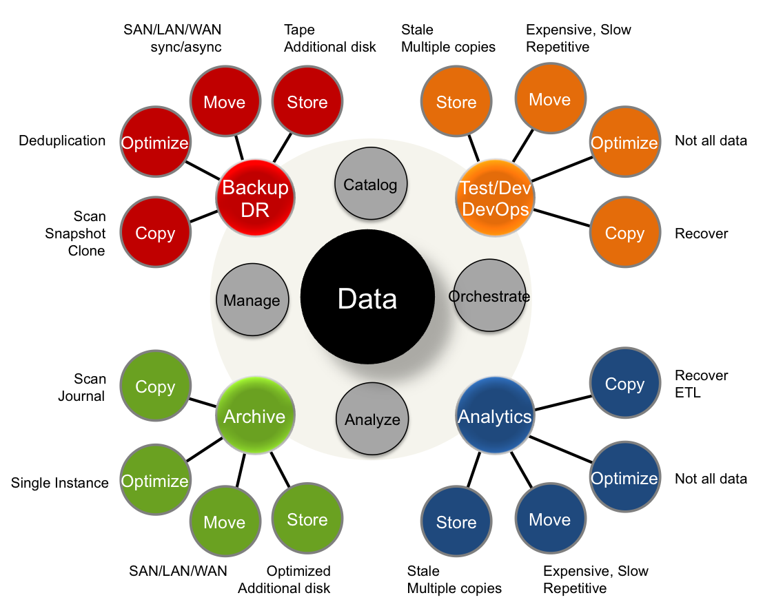 Figure 2: Data Copy and Management IssuesSource: © Wikibon Server SAN & Cloud Research Projects 2015
