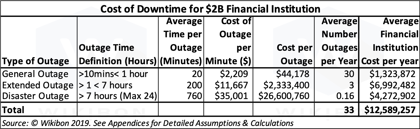 Definition & Cost of Downtime Table