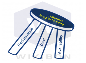 Figure 9: Assessment of Data-in-Memory for Enterprise Performance Computing Source: © Wikibon 2015