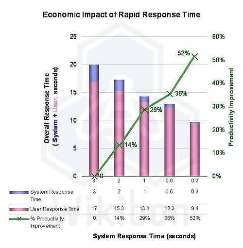 Figure 3: Productivity Improvements from Improved Response Time Source: Wikibon, 2011