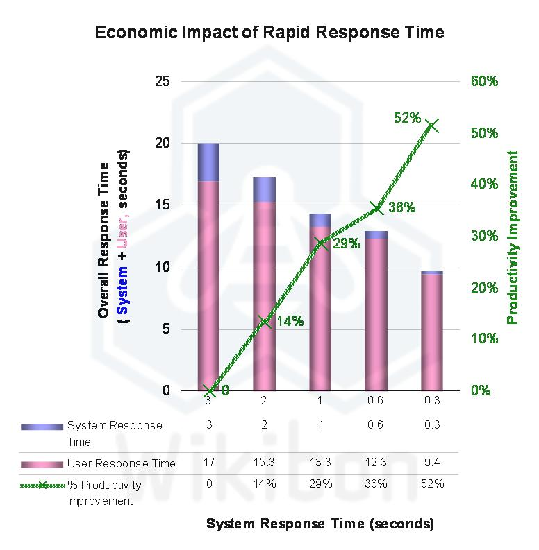 EconomicValueRapidResponseTime2