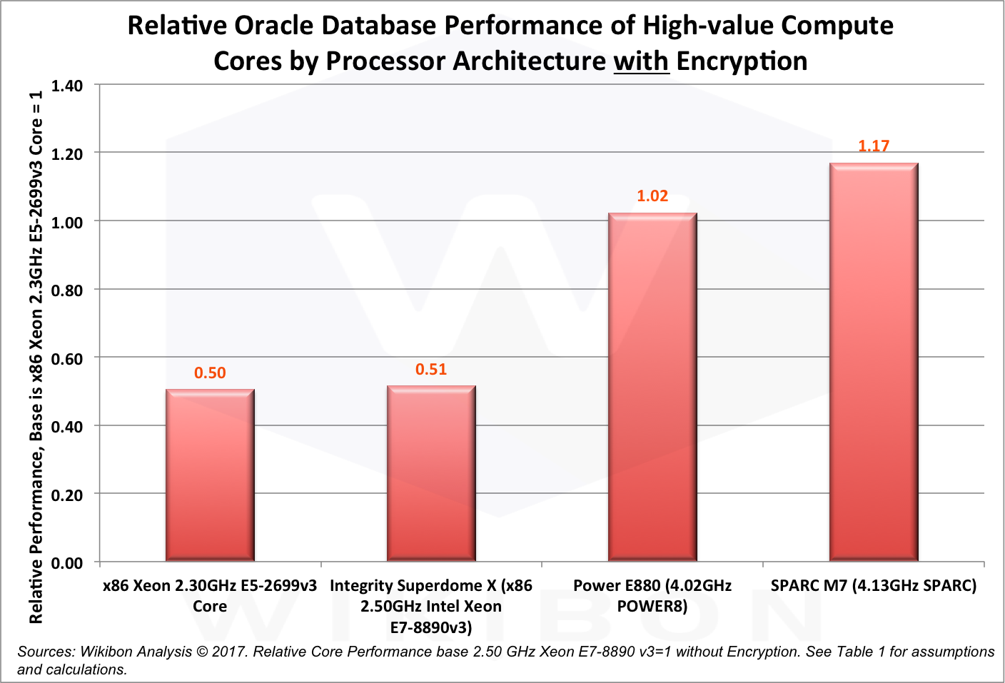 Encrypting Oracle Workloads becomes Cost-effective and