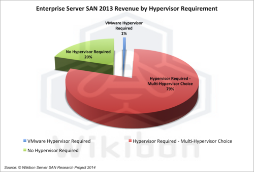 Figure 4 – Enterprise Server SAN 2013 Revenue by Hypervisor ($million)  Source: Wikibon Server SAN Research Project, 2014. See Table 1 in Footnotes.