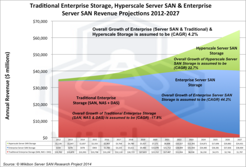 Figure 2 – Traditional Enterprise Storage, Hyperscale Server SAN & Enterprise Server SAN Revenue Projections 2012-2027 ($million)  Source: Wikibon Server SAN Research Project, 2014. See Table 1 in Footnotes.