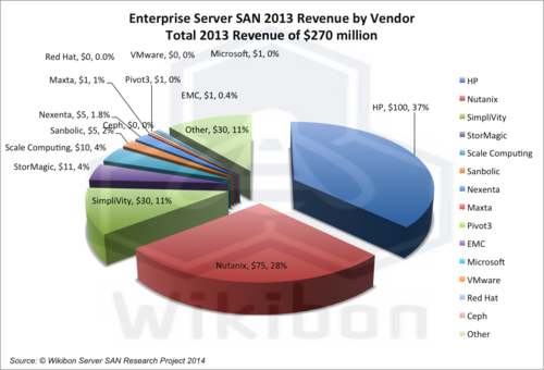 Figure 3 – Enterprise Server SAN 2013 Revenue by Vendor ($million)  Source: Wikibon Server SAN Research Project, 2014. See Table 1 in Footnotes.