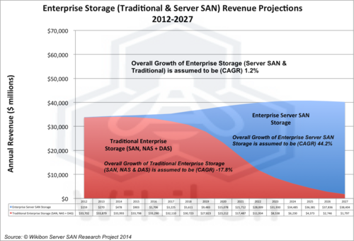 Figure 6 – Enterprise Storage (Traditional & Server SAN) Revenue Projections 2012-2027 ($million)  Source: Wikibon Server SAN Research Project, 2014