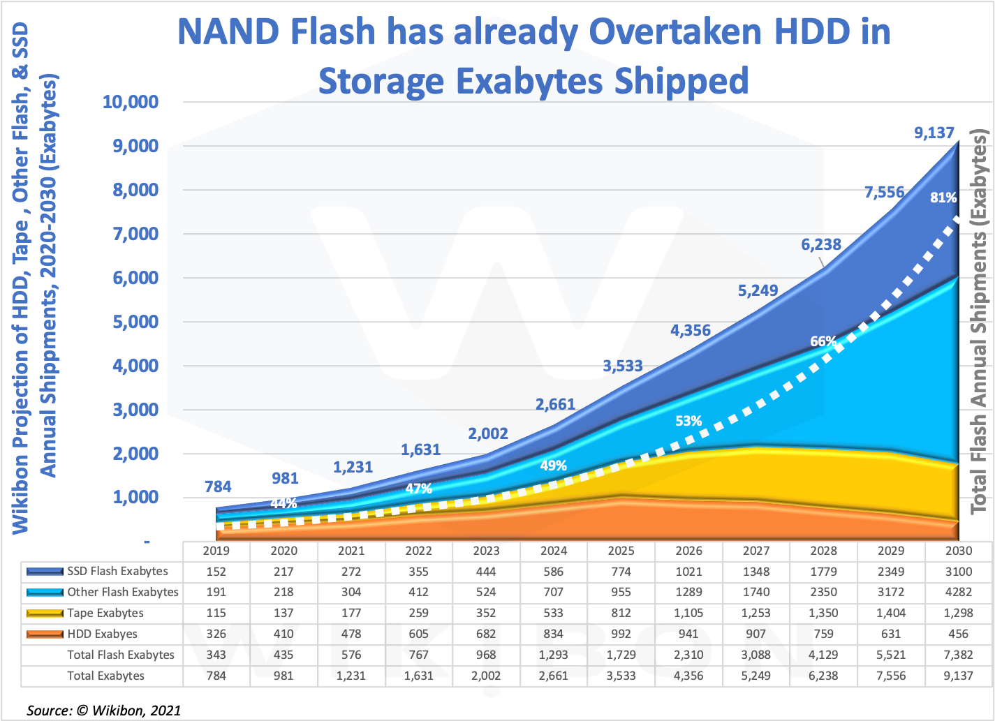 HDD, Tape, & Flash Exabytes Shipped 2019-2030